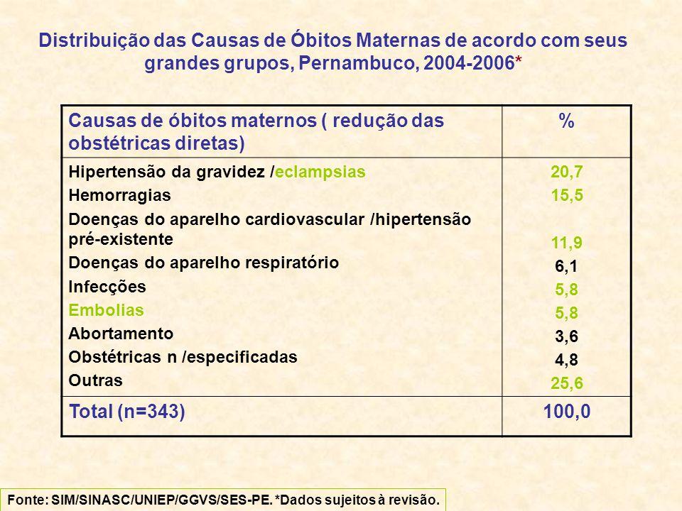 Distribuição das Causas de Óbitos Maternas de acordo com seus grandes grupos, Pernambuco, 2004-2006* Causas de óbitos maternos ( redução das obstétricas diretas) % Hipertensão da gravidez /eclampsias Hemorragias Doenças do aparelho cardiovascular /hipertensão pré-existente Doenças do aparelho respiratório Infecções Embolias Abortamento Obstétricas n /especificadas Outras 20,7 15,5 11,9 6,1 5,8 3,6 4,8 25,6 Total (n=343)100,0 Fonte: SIM/SINASC/UNIEP/GGVS/SES-PE.