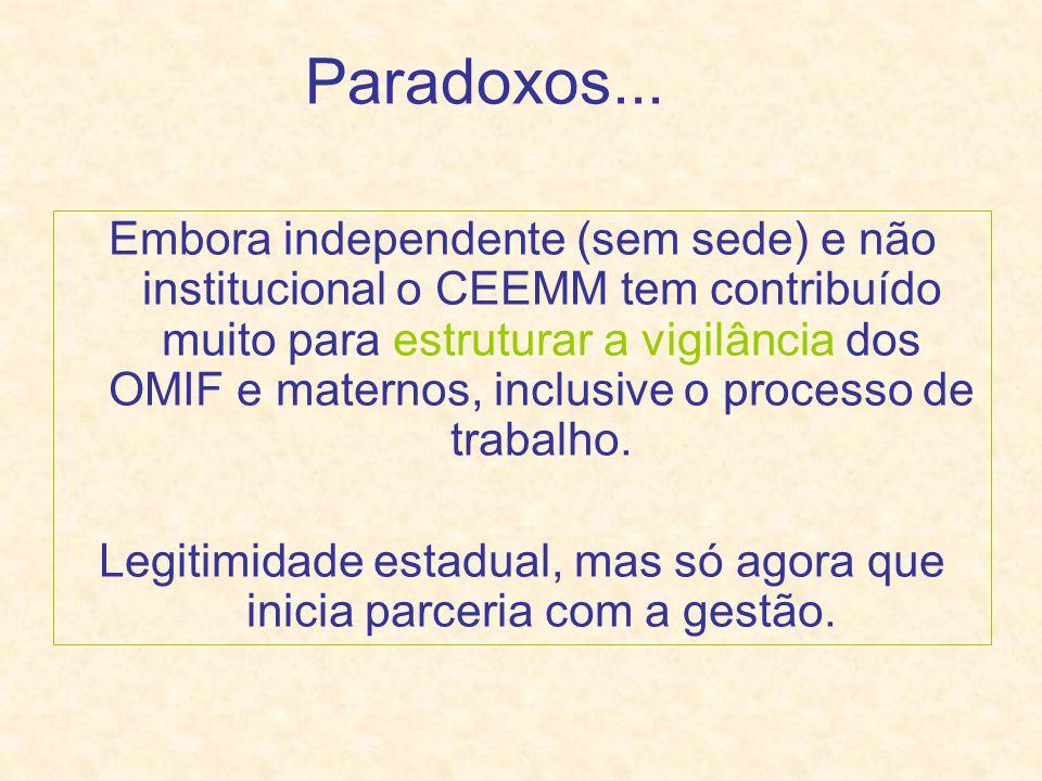Paradoxos...