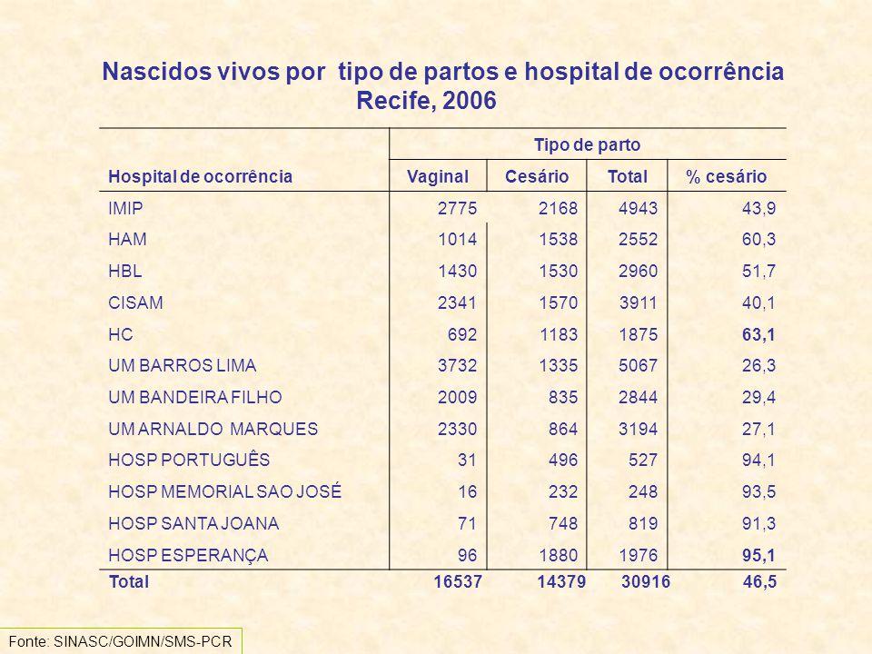 Hospital de ocorrência Tipo de parto VaginalCesárioTotal% cesário IMIP27752168494343,9 HAM10141538255260,3 HBL14301530296051,7 CISAM23411570391140,1 HC6921183187563,1 UM BARROS LIMA37321335506726,3 UM BANDEIRA FILHO2009835284429,4 UM ARNALDO MARQUES2330864319427,1 HOSP PORTUGUÊS3149652794,1 HOSP MEMORIAL SAO JOSÉ1623224893,5 HOSP SANTA JOANA7174881991,3 HOSP ESPERANÇA961880197695,1 Nascidos vivos por tipo de partos e hospital de ocorrência Recife, 2006 Total 16537 14379 30916 46,5 Fonte: SINASC/GOIMN/SMS-PCR