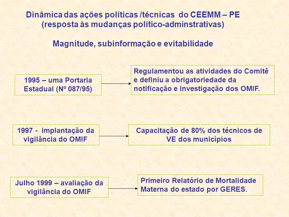 1997 - implantação da vigilância do OMIF Capacitação de 80% dos técnicos de VE dos municípios Julho 1999 – avaliação da vigilância do OMIF Primeiro Relatório de Mortalidade Materna do estado por GERES.