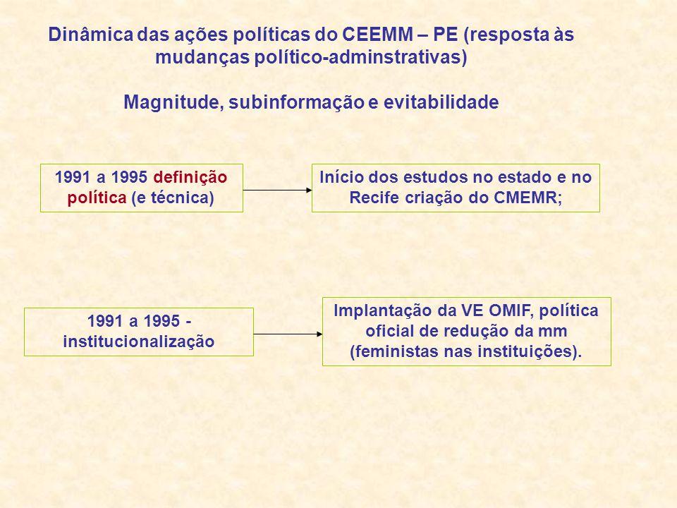 1991 a 1995 definição política (e técnica) Início dos estudos no estado e no Recife criação do CMEMR; 1991 a 1995 - institucionalização Implantação da VE OMIF, política oficial de redução da mm (feministas nas instituições).