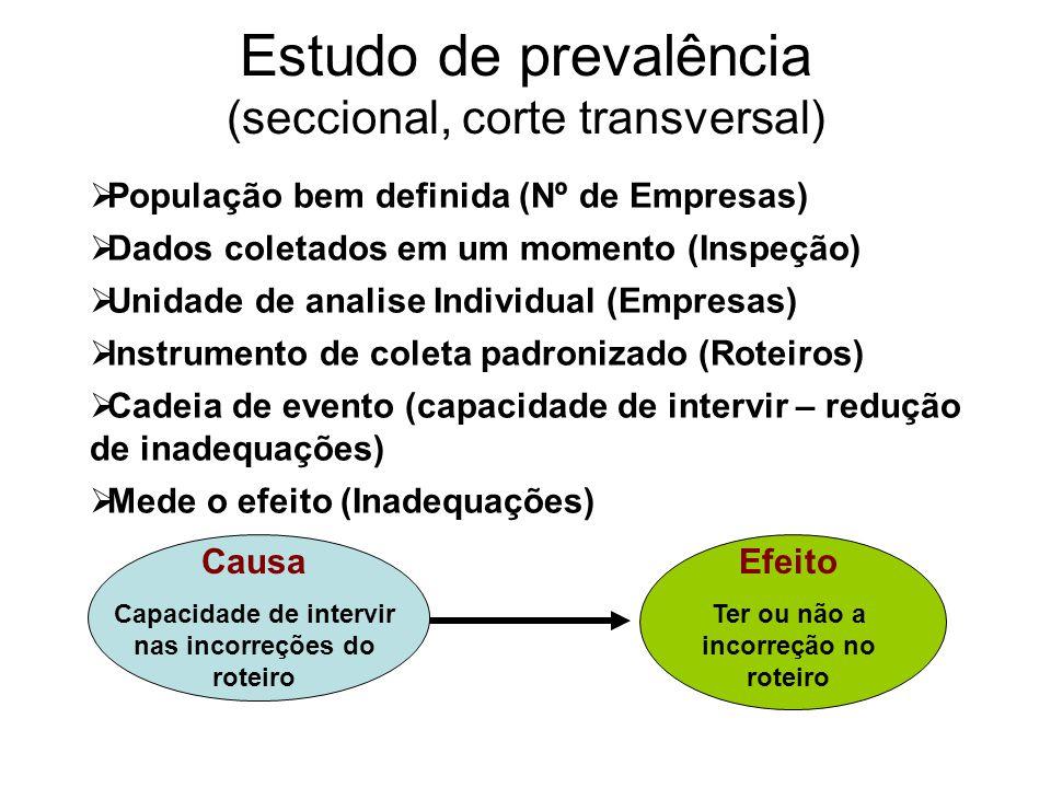 Estudo de prevalência (seccional, corte transversal) Causa Capacidade de intervir nas incorreções do roteiro População bem definida (Nº de Empresas) D