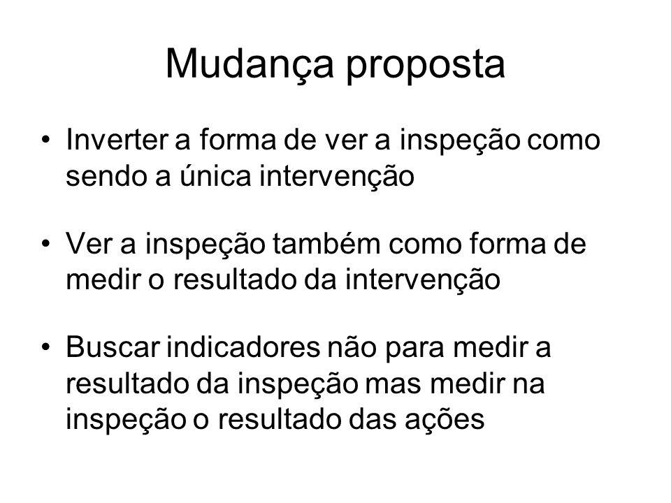 Mudança proposta Inverter a forma de ver a inspeção como sendo a única intervenção Ver a inspeção também como forma de medir o resultado da intervençã