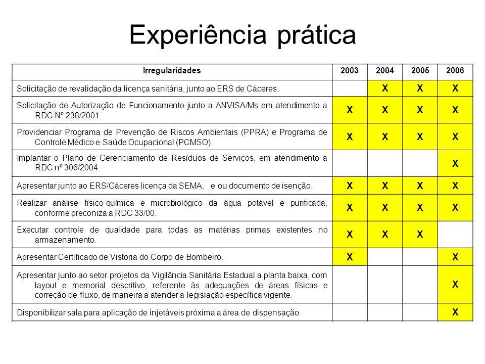 Experiência prática Irregularidades2003200420052006 Solicitação de revalidação da licença sanitária, junto ao ERS de Cáceres. XXX Solicitação de Autor