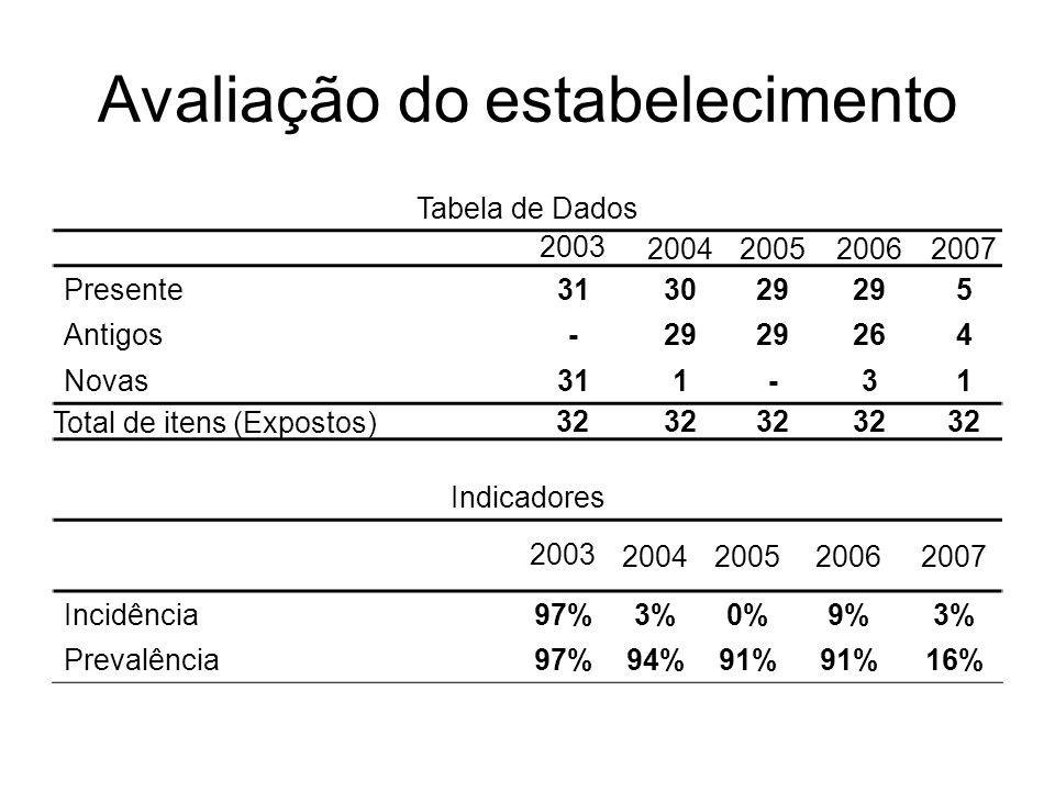 Avaliação do estabelecimento Tabela de Dados 20032004200520062007 Presente 313029 5 Antigos -29 264 Novas 311-31 Total de itens (Expostos) 32 Indicado