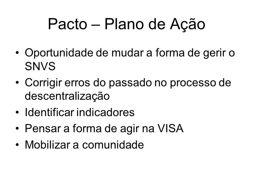 Pacto – Plano de Ação Oportunidade de mudar a forma de gerir o SNVS Corrigir erros do passado no processo de descentralização Identificar indicadores