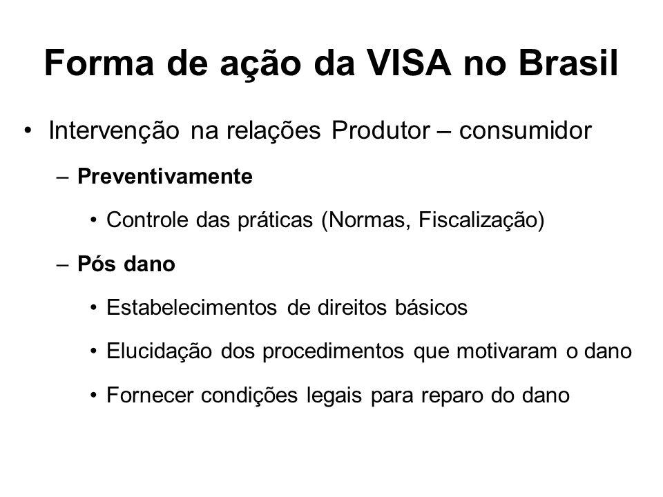 Forma de ação da VISA no Brasil Sistema de controle –Controle Interno Boas Práticas –Controle Externo Normas Licenciamento Educação Fiscalização Medidas de proteção