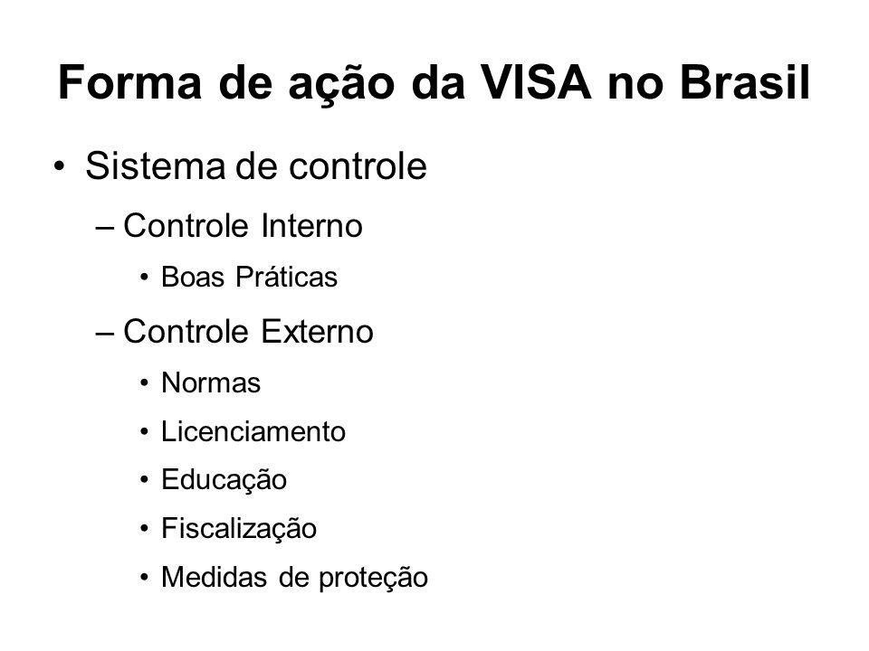 Forma de ação da VISA no Brasil Sistema de controle –Controle Interno Boas Práticas –Controle Externo Normas Licenciamento Educação Fiscalização Medid