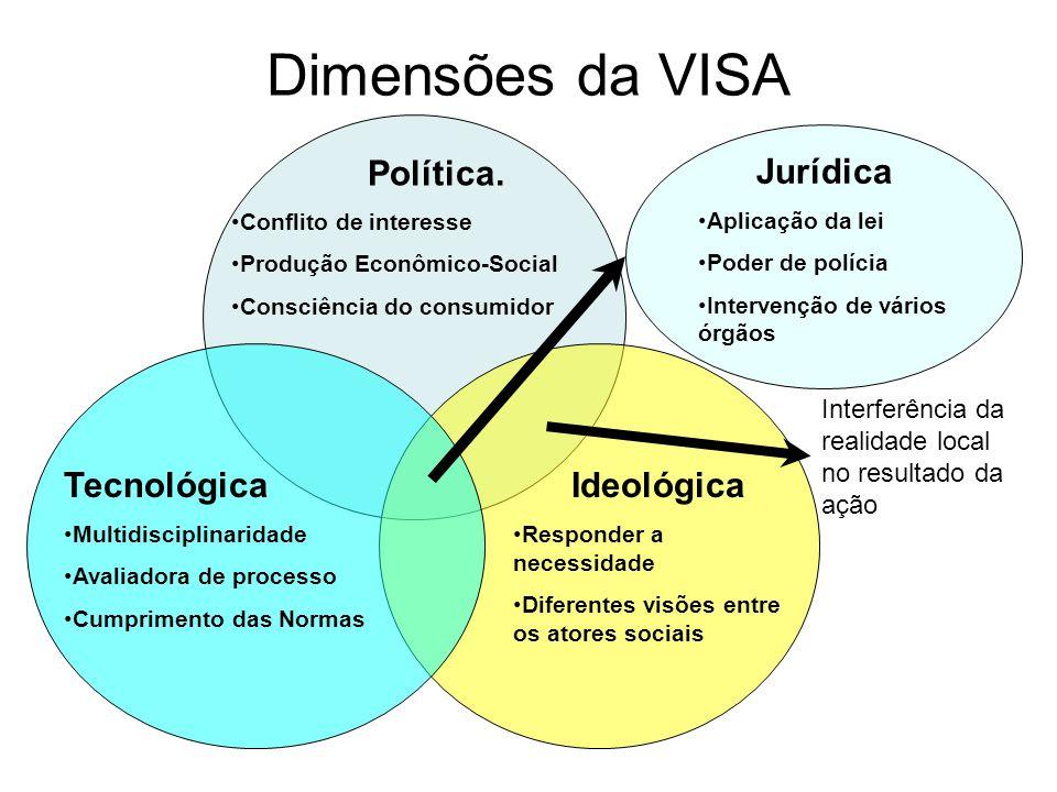 Dimensões da VISA Política. Conflito de interesse Produção Econômico-Social Consciência do consumidor Ideológica Responder a necessidade Diferentes vi
