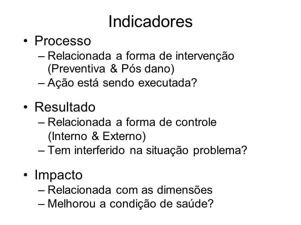 Indicadores Processo –Relacionada a forma de intervenção (Preventiva & Pós dano) –Ação está sendo executada? Resultado –Relacionada a forma de control