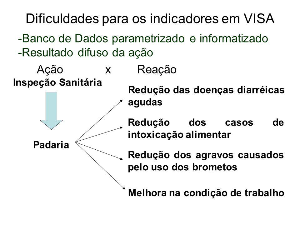 Dificuldades para os indicadores em VISA -Banco de Dados parametrizado e informatizado -Resultado difuso da ação Inspeção Sanitária Padaria Redução do
