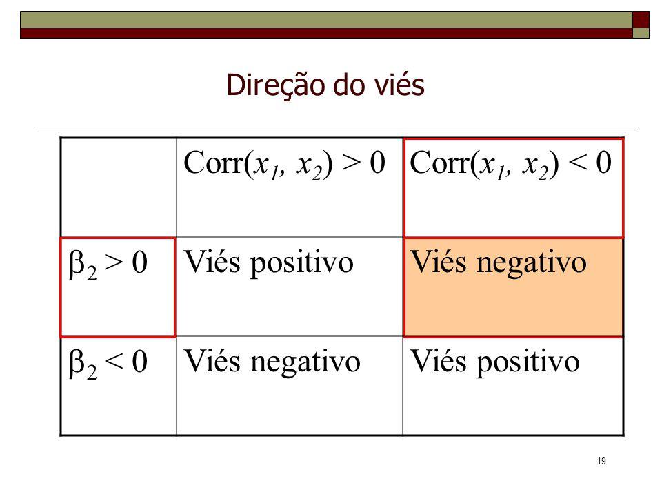 19 Direção do viés Corr(x 1, x 2 ) > 0Corr(x 1, x 2 ) < 0 2 > 0 Viés positivoViés negativo 2 < 0 Viés negativoViés positivo