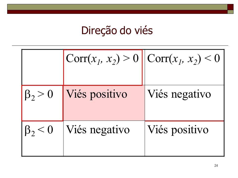24 Direção do viés Corr(x 1, x 2 ) > 0Corr(x 1, x 2 ) < 0 2 > 0 Viés positivoViés negativo 2 < 0 Viés negativoViés positivo