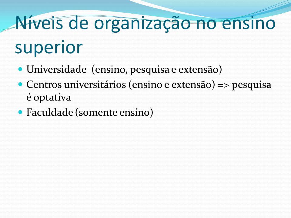 Níveis de organização no ensino superior Universidade (ensino, pesquisa e extensão) Centros universitários (ensino e extensão) => pesquisa é optativa