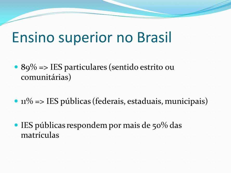 Ensino superior no Brasil 89% => IES particulares (sentido estrito ou comunitárias) 11% => IES públicas (federais, estaduais, municipais) IES públicas