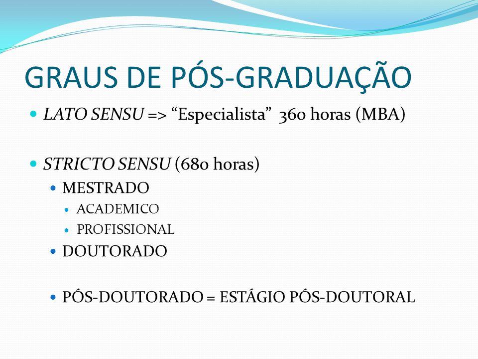 GRAUS DE PÓS-GRADUAÇÃO LATO SENSU => Especialista 360 horas (MBA) STRICTO SENSU (680 horas) MESTRADO ACADEMICO PROFISSIONAL DOUTORADO PÓS-DOUTORADO =