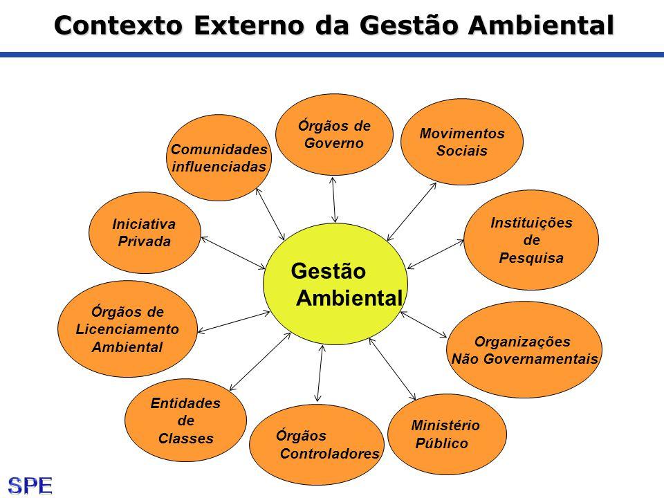 Contexto Externo da Gestão Ambiental Gestão Ambiental Iniciativa Privada Comunidades influenciadas Entidades de Classes Instituições de Pesquisa Organ