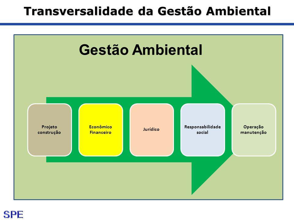 Transversalidade da Gestão Ambiental Projeto construção Econômico Financeiro Jurídico Responsabilidade social Operação manutenção Gestão Ambiental