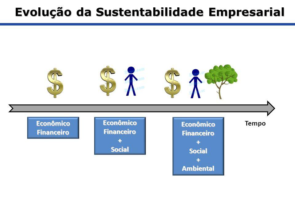 Evolução da Sustentabilidade Empresarial Tempo EconômicoFinanceiroEconômicoFinanceiro+SocialEconômicoFinanceiro+Social+Ambiental
