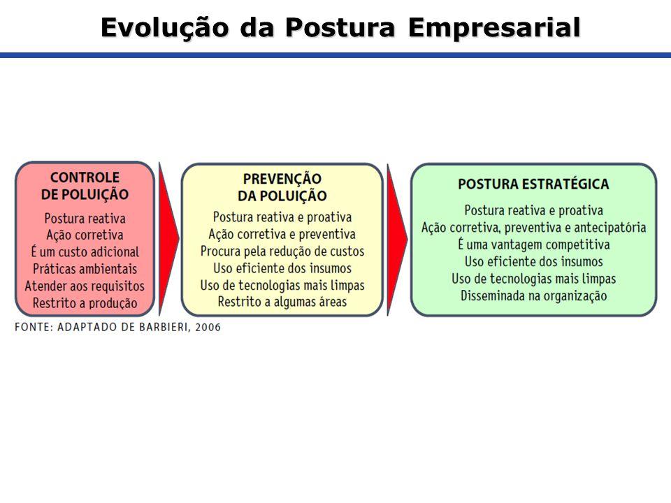 Evolução da Postura Empresarial