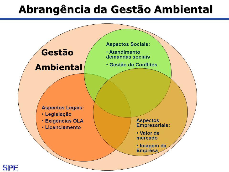 Abrangência da Gestão Ambiental Gestão Ambiental Aspectos Sociais: Atendimento demandas sociais Gestão de Conflitos Aspectos Legais: Legislação Exigên