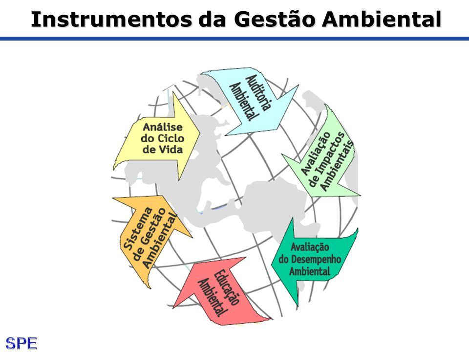 Instrumentos da Gestão Ambiental