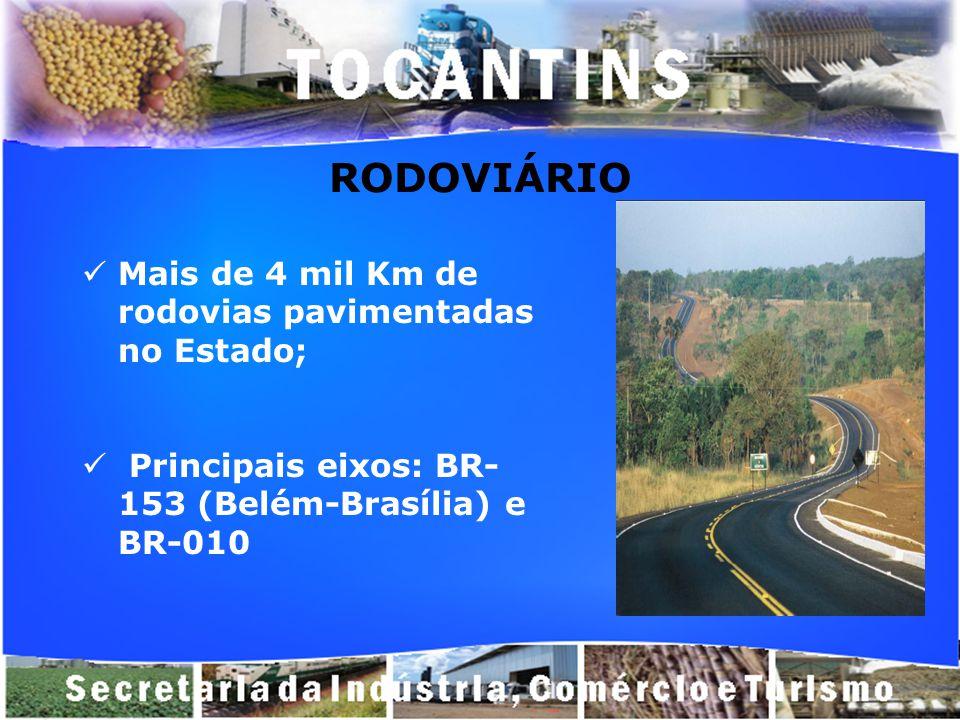RODOVIÁRIO Mais de 4 mil Km de rodovias pavimentadas no Estado; Principais eixos: BR- 153 (Belém-Brasília) e BR-010