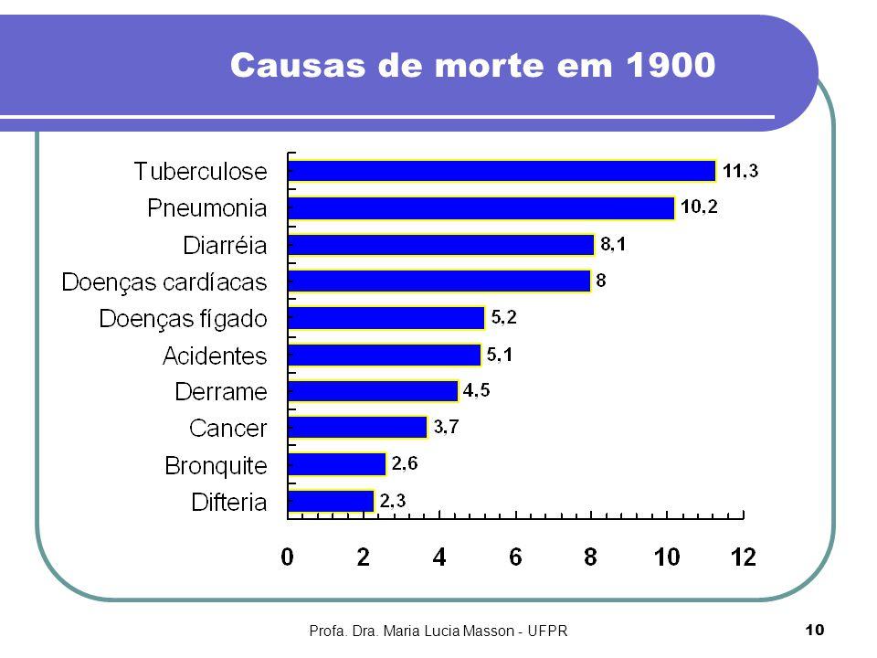 Profa. Dra. Maria Lucia Masson - UFPR10 Causas de morte em 1900