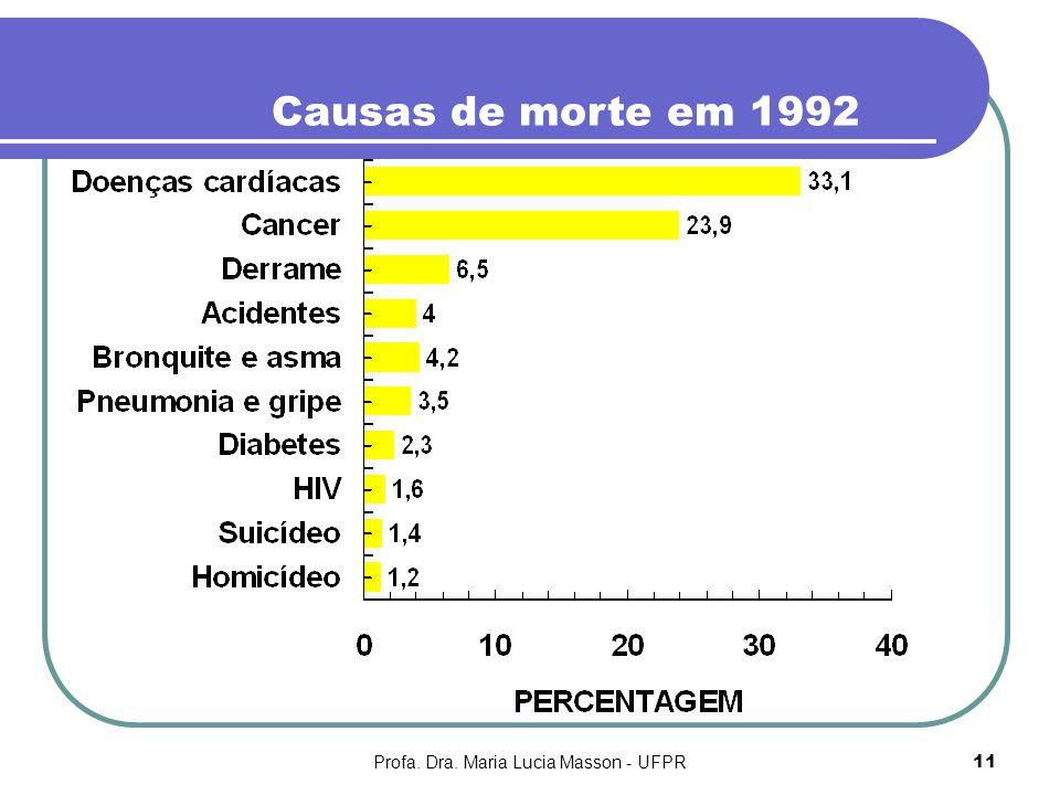 Profa. Dra. Maria Lucia Masson - UFPR11 Causas de morte em 1992