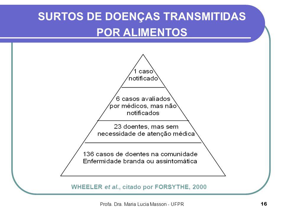 Profa. Dra. Maria Lucia Masson - UFPR16 SURTOS DE DOENÇAS TRANSMITIDAS POR ALIMENTOS WHEELER et al., citado por FORSYTHE, 2000