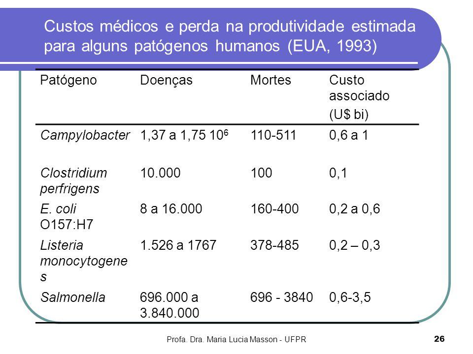 Profa. Dra. Maria Lucia Masson - UFPR26 Custos médicos e perda na produtividade estimada para alguns patógenos humanos (EUA, 1993) PatógenoDoençasMort