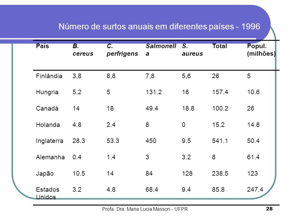 Profa. Dra. Maria Lucia Masson - UFPR28 Número de surtos anuais em diferentes países - 1996 PaísB. cereus C. perfrigens Salmonell a S. aureus TotalPop
