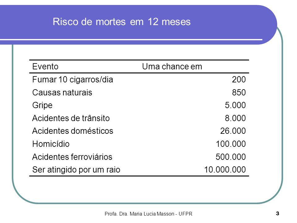 Profa. Dra. Maria Lucia Masson - UFPR3 Risco de mortes em 12 meses EventoUma chance em Fumar 10 cigarros/dia200 Causas naturais850 Gripe5.000 Acidente