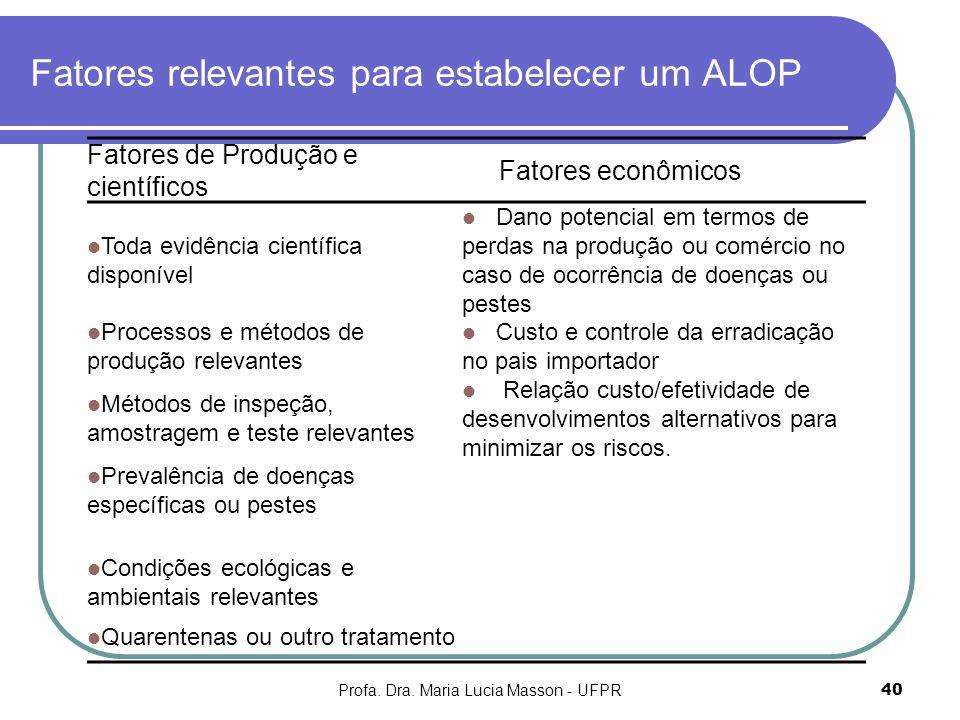 Profa. Dra. Maria Lucia Masson - UFPR40 Fatores relevantes para estabelecer um ALOP Fatores de Produção e científicos Fatores econômicos Toda evidênci