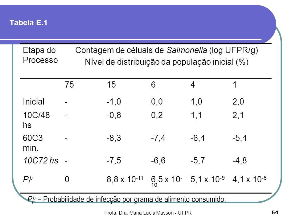 Profa. Dra. Maria Lucia Masson - UFPR54 Tabela E.1 Etapa do Processo Contagem de céluals de Salmonella (log UFPR/g) Nível de distribuição da população