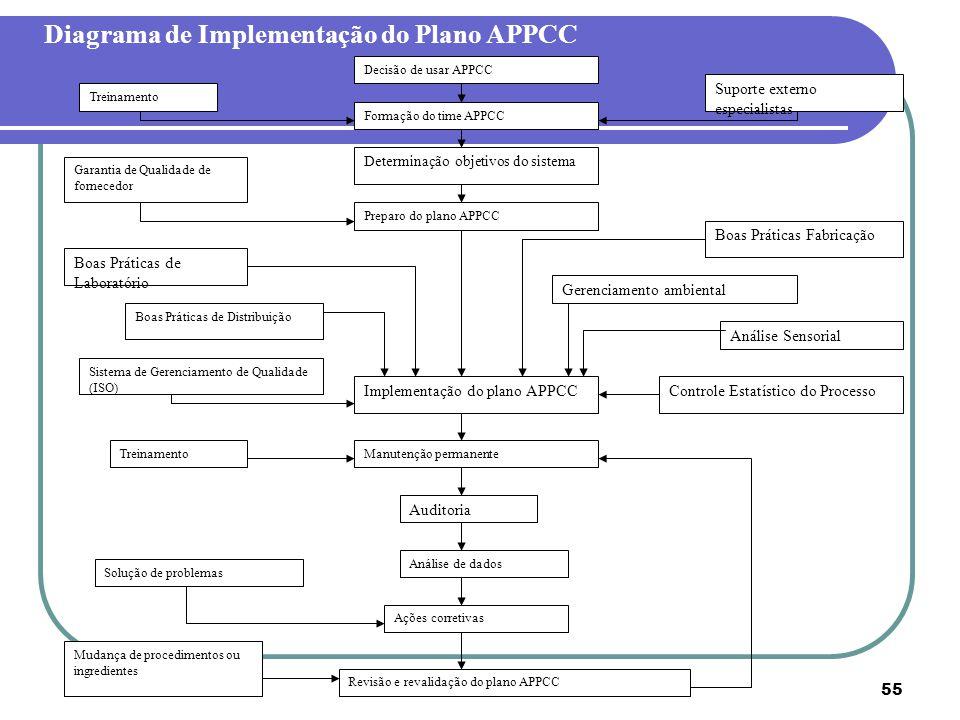 Profa. Dra. Maria Lucia Masson - UFPR55 Diagrama de Implementação do Plano APPCC Decisão de usar APPCC Treinamento Formação do time APPCC Suporte exte