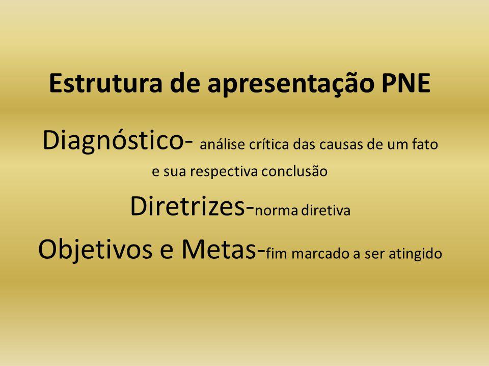 Estrutura de apresentação PNE Diagnóstico- análise crítica das causas de um fato e sua respectiva conclusão Diretrizes- norma diretiva Objetivos e Met