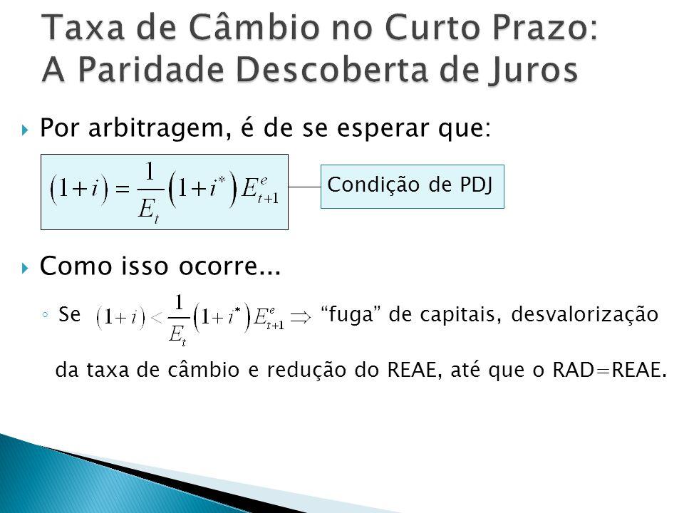 Por arbitragem, é de se esperar que: Como isso ocorre... Se fuga de capitais, desvalorização da taxa de câmbio e redução do REAE, até que o RAD=REAE.