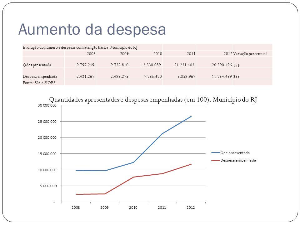 Aumento da despesa Evolução do número e despesas com atenção básica.