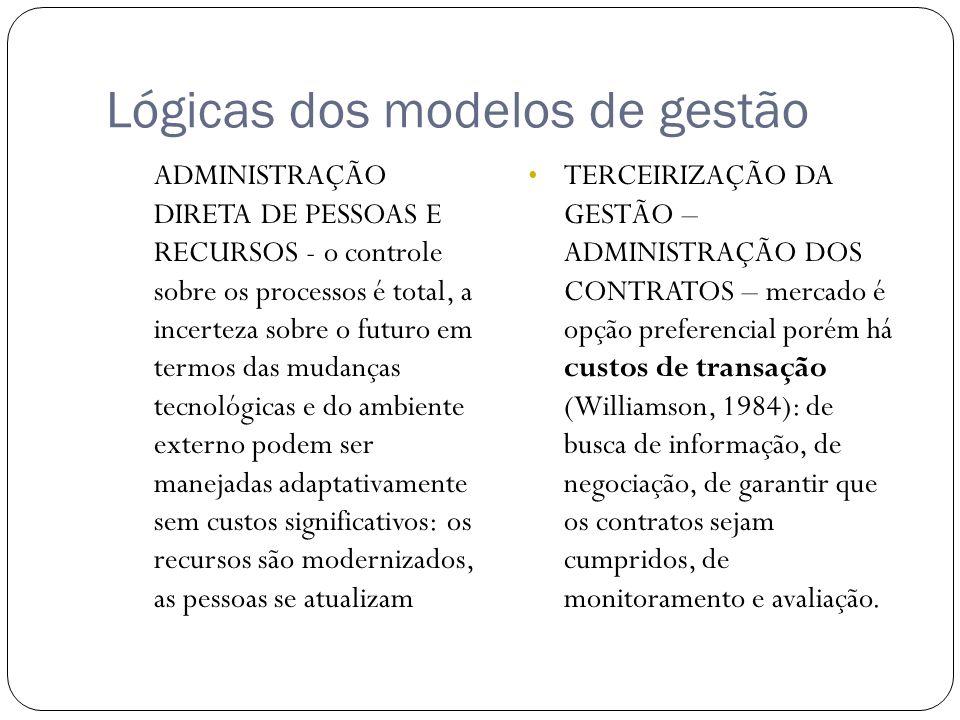 Lógicas dos modelos de gestão ADMINISTRAÇÃO DIRETA DE PESSOAS E RECURSOS - o controle sobre os processos é total, a incerteza sobre o futuro em termos das mudanças tecnológicas e do ambiente externo podem ser manejadas adaptativamente sem custos significativos: os recursos são modernizados, as pessoas se atualizam TERCEIRIZAÇÃO DA GESTÃO – ADMINISTRAÇÃO DOS CONTRATOS – mercado é opção preferencial porém há custos de transação (Williamson, 1984): de busca de informação, de negociação, de garantir que os contratos sejam cumpridos, de monitoramento e avaliação.