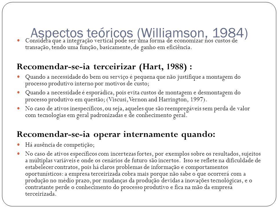 Aspectos teóricos (Williamson, 1984) Considera que a integração vertical pode ser uma forma de economizar nos custos de transação, tendo uma função, basicamente, de ganho em eficiência.