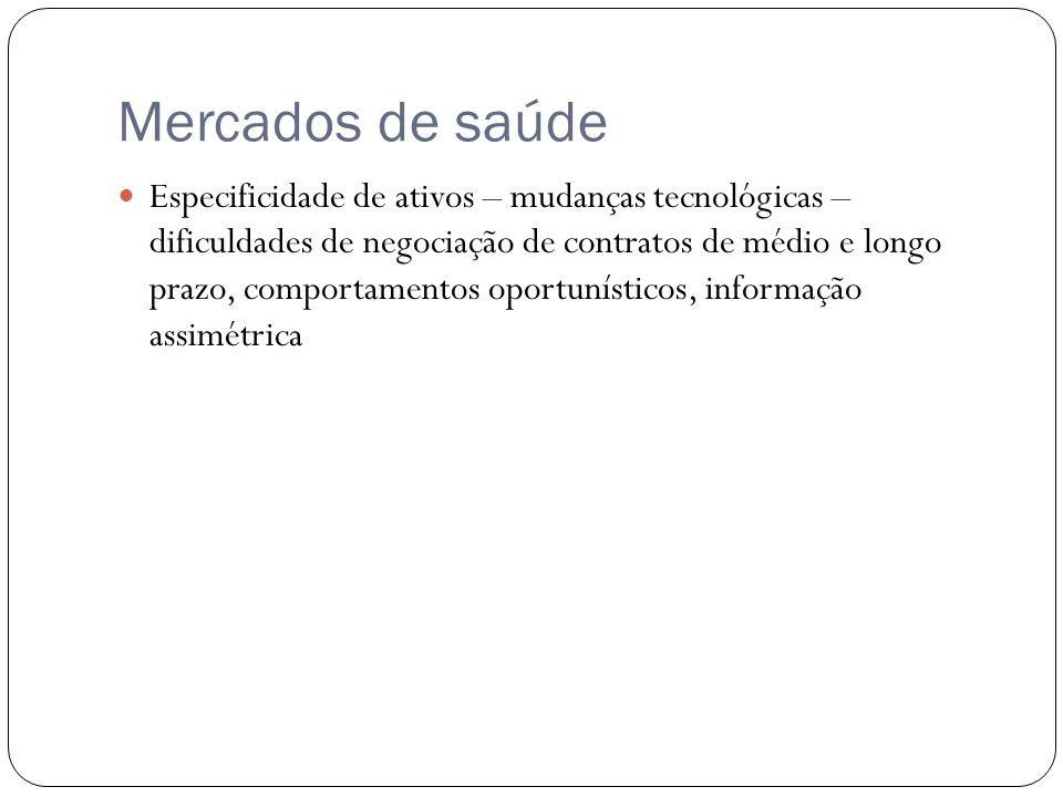 Mercados de saúde Especificidade de ativos – mudanças tecnológicas – dificuldades de negociação de contratos de médio e longo prazo, comportamentos oportunísticos, informação assimétrica