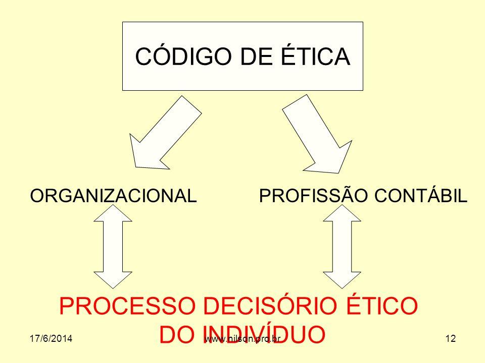 CÓDIGO DE ÉTICA ORGANIZACIONALPROFISSÃO CONTÁBIL PROCESSO DECISÓRIO ÉTICO DO INDIVÍDUO 17/6/201412www.nilson.pro.br