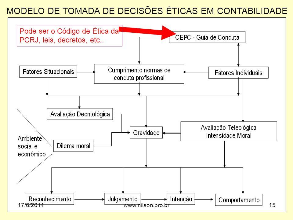 MODELO DE TOMADA DE DECISÕES ÉTICAS EM CONTABILIDADE Pode ser o Código de Ética da PCRJ, leis, decretos, etc.. 17/6/201415www.nilson.pro.br