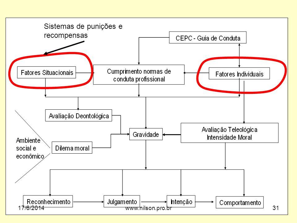 Sistemas de punições e recompensas 17/6/201431www.nilson.pro.br