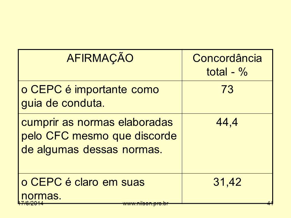 AFIRMAÇÃOConcordância total - % o CEPC é importante como guia de conduta. 73 cumprir as normas elaboradas pelo CFC mesmo que discorde de algumas dessa