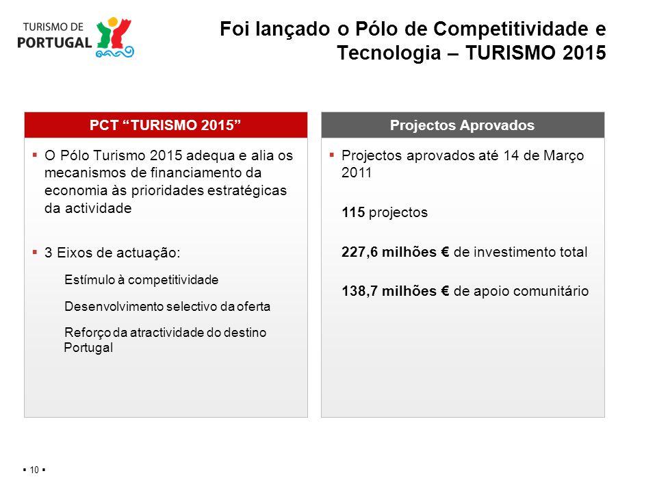 Foi lançado o Pólo de Competitividade e Tecnologia – TURISMO 2015 10 PCT TURISMO 2015Projectos Aprovados O Pólo Turismo 2015 adequa e alia os mecanism
