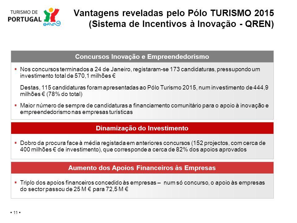 Vantagens reveladas pelo Pólo TURISMO 2015 (Sistema de Incentivos à Inovação - QREN) 11 Concursos Inovação e Empreendedorismo Nos concursos terminados