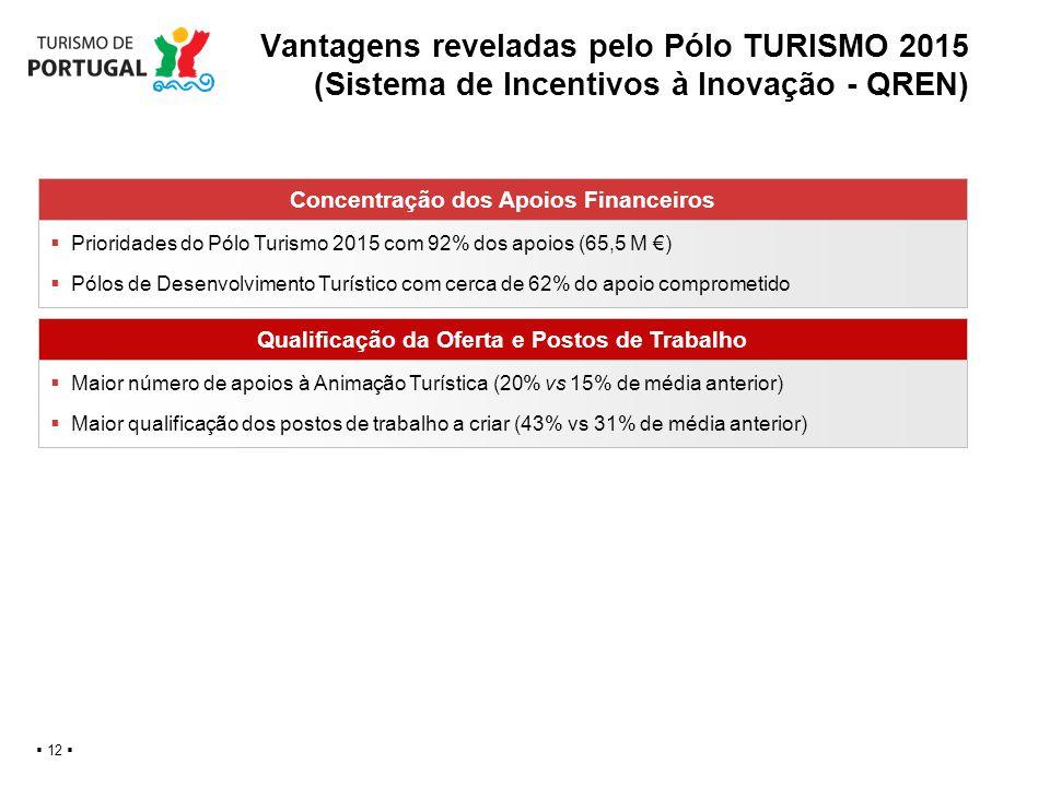 Vantagens reveladas pelo Pólo TURISMO 2015 (Sistema de Incentivos à Inovação - QREN) 12 Concentração dos Apoios Financeiros Prioridades do Pólo Turism