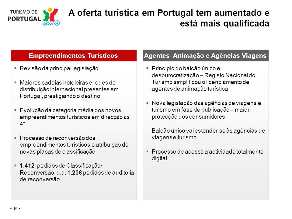 A oferta turística em Portugal tem aumentado e está mais qualificada 15 Empreendimentos TurísticosAgentes Animação e Agências Viagens Revisão da princ